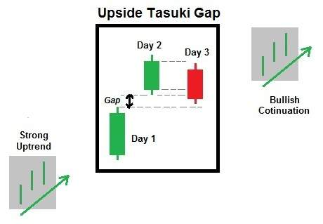 Example continuation pattern - Upside Tasuki Gap