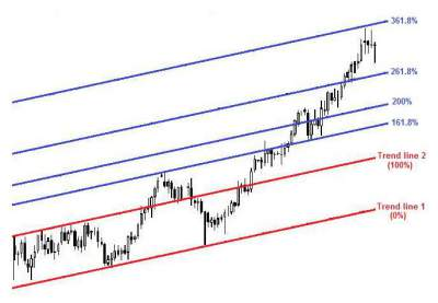 Price chart illustrating Fibonacci Channel trend lines