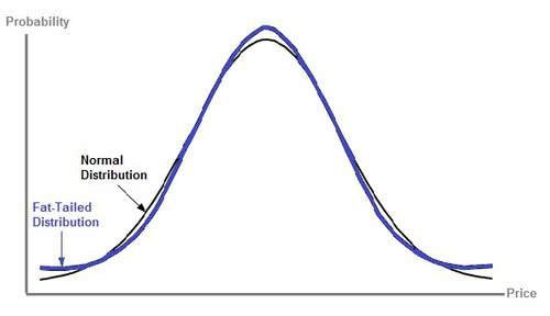 Graph comparing fat-tailed distribution versus normal distribution.