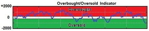 Plot of Overbought/Oversold Indicator
