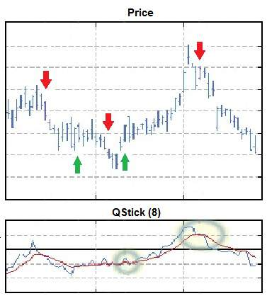 Price chart with QStick indicator plotted below