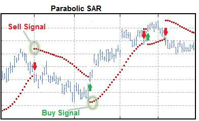 Chart with Parabolic SAR superimposed on Price