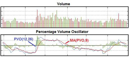 The Price Volume Oscillator tends to fluctuate around the zero line. Increasing oscillator values indicate increasing volume and decreasing values indicating decreasing volume.