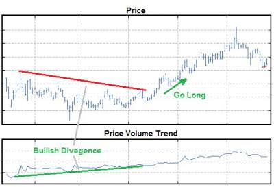 Price chart with Price Volume Trend charted below.  The chart shows divergence between price and indicator