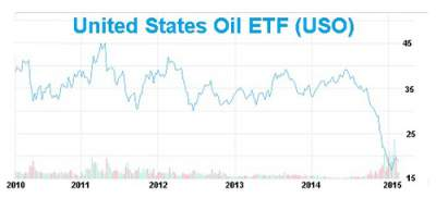 5 Year price chart of USO - United States Oil WTI ETF (West Texas Intermediate Oil)