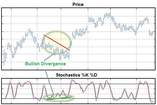 When a divergence between the stock price and the Stochastic Oscillator occurs, the price often follows the Stochastic Oscillator.