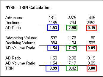 Example calculation of the TRIN indicator
