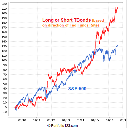 Performance graph of Long-Short TBonds based on direction of the Fed Funds Rate.