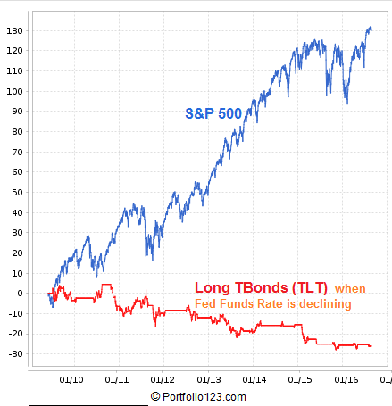Backtest results of a system that holds LT TBonds (ETF Symbol: TLT) when Fed Funds Rate is decreasing