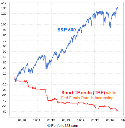 Backtest results of a system that shorts LT TBonds (ETF Symbol: TBF) when Fed Funds Rate is increasing