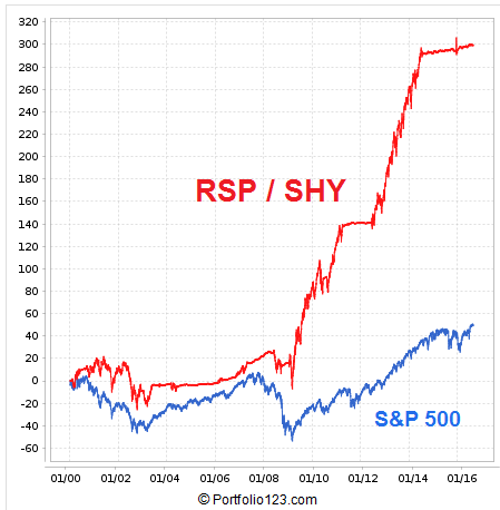 RiskOn-RiskOff simulation using Equal-Weight S&P 500 ETF (RSP) and Short Term Treasuries ETF (SHY)