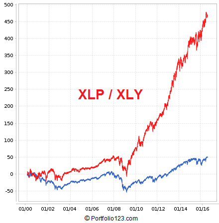RiskOn-RiskOff simulation using Consumer Discretionary ETF (XLY) and Consumer Staples ETF (XLP)