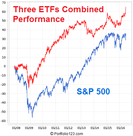 Combined performance of the 3 ETFs from late 2007 to present.  The book of ETFs was rebalanced weekly with no commissions or slippage applied.