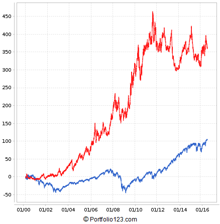 Backtest result for the 26 Week Total Return ranking system applied to GLD, IYR, and UUP