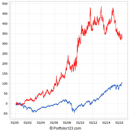 Backtest result for Close / SMA(100) ranking system applied to GLD, IYR, and UUP