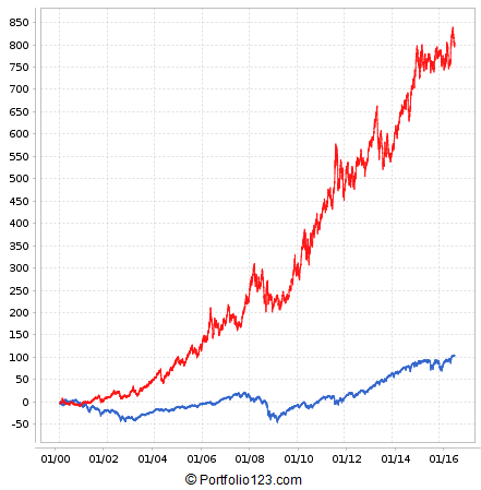 Backtest result for EMA(100) / EMA(200) ranking system applied to GLD, IYR, and UUP