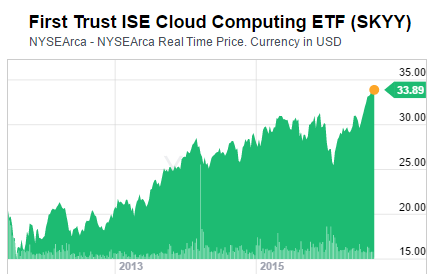 First Trust Cloud Computing ETF (Symbol: SKYY) performance since launch