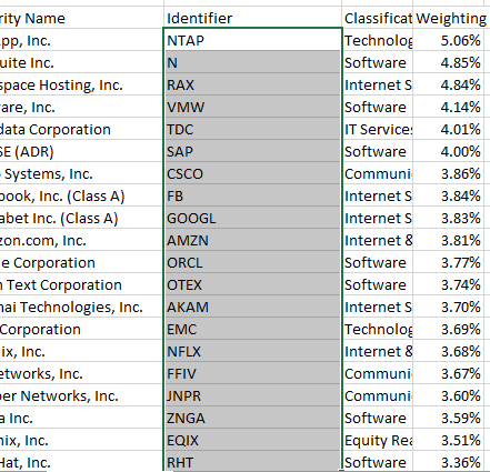 Block select the ETF holdings from within Excel and copy to the clipboard