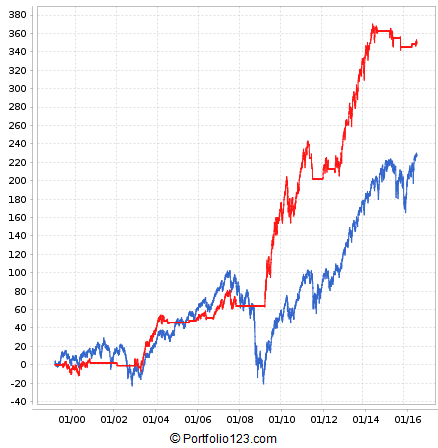 This chart demonstrates market timing using High Beta / Low Beta stock performance. When performance of High Beta stocks is better than Low Beta stocks, then the system switches to S&P 500 Equal Weight ETF (RSP), otherwise cash is held.