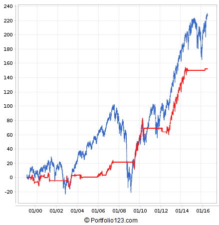 This chart demonstrates market timing using Value / Growth stock performance. When performance of Value stocks is better than Growth stocks, then the system switches to S&P 500 Equal Weight ETF (RSP), otherwise cash is held.