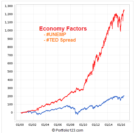 Screen shot of the backtest results for the combined Economy Indicators: #UNEMP and #TEDSPREAD