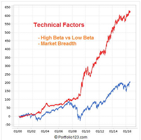Screen shot of the backtest results for the combined Technical Indicators: High Beta versus Low Beta and Market Breadth