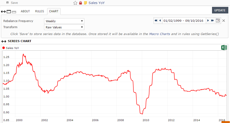 Screenshot of the aggregate Sales Year-over-Year custom series