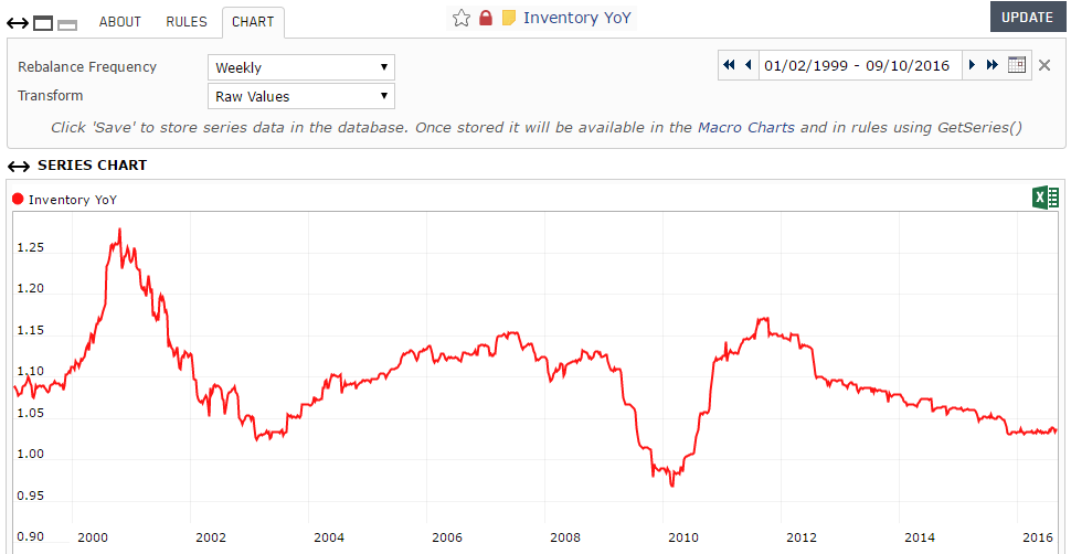 Screenshot of the aggregate Inventory Year-over-Year custom series