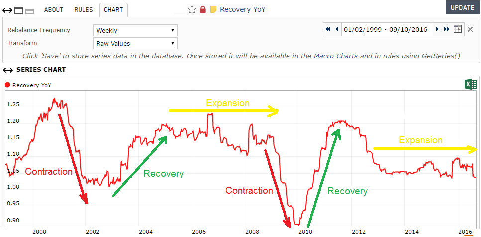 Screenshot of the aggregate Recovery YoY custom series