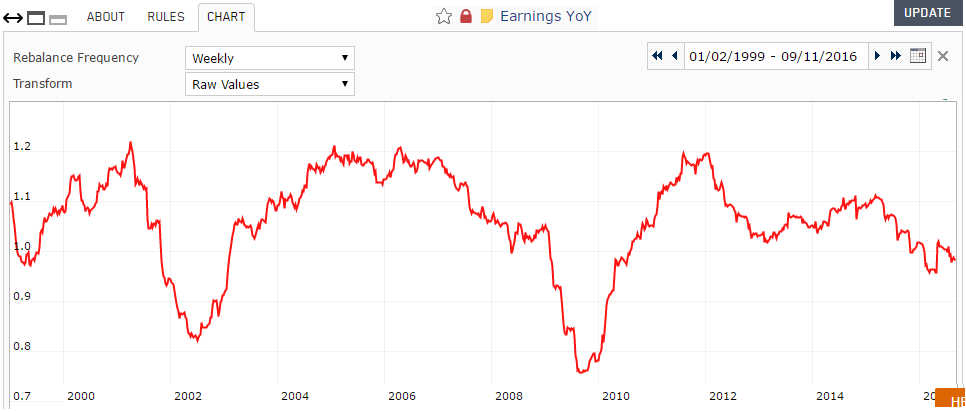 Screenshot of Earnings Year-over-Year custom series chart