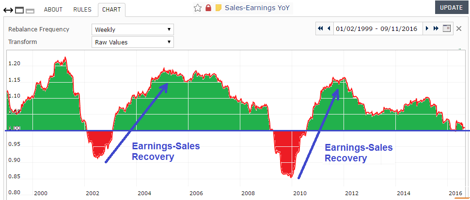 Screenshot of Sales+Earnings Year-over-Year custom series chart