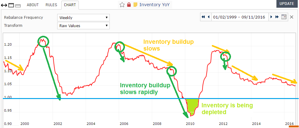 Screenshot of Inventory Year-over-Year custom series chart, highlighting two distinct phases of inventory buildup