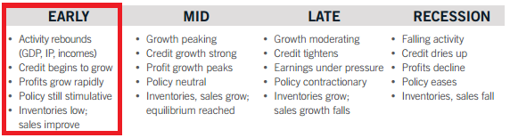 Fidelity guidelines for the characteristics of the typical business cycle