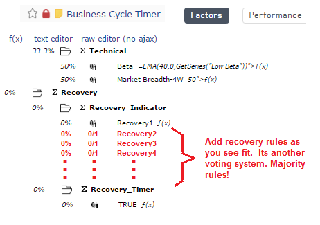 Business Cycle Timer ranking system addition required to build up the recovery indicator
