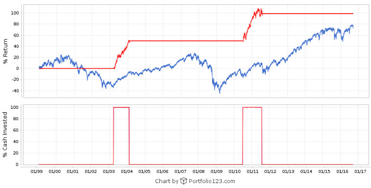 Signals generated by the business cycle recovery indicator