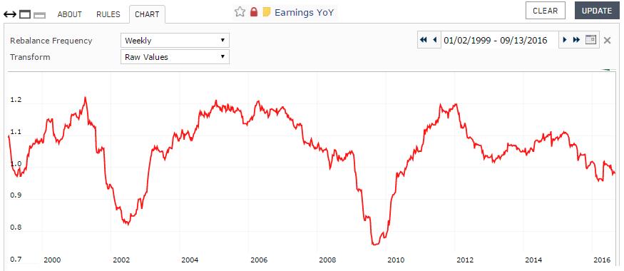 Screenshot of Earnings YoY custom series chart