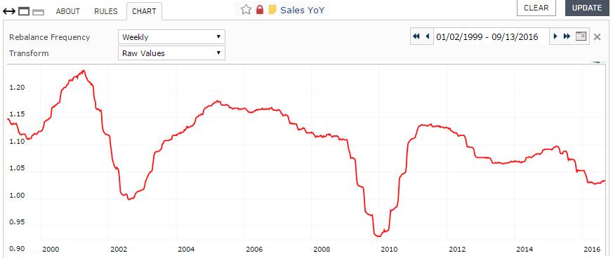 Screenshot of Sales YoY custom series chart