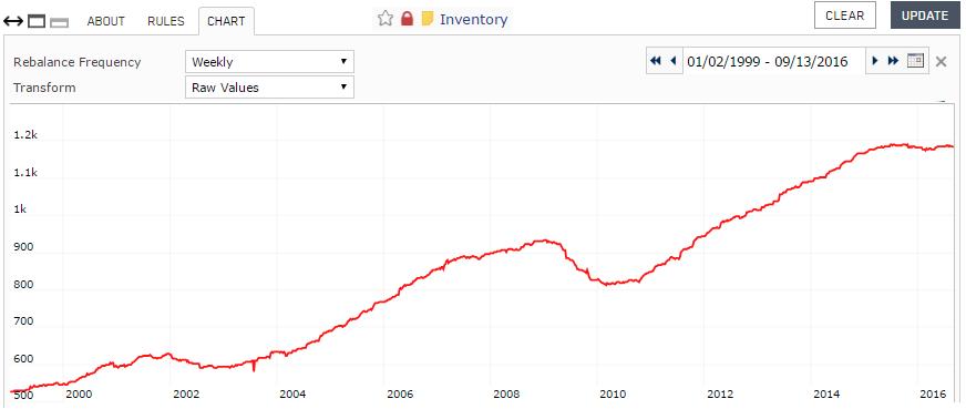 Screenshot of Inventory custom series chart