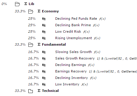 Library of economic and fundamental binary indicators