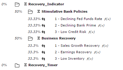 Composition of the Recovery Indicator