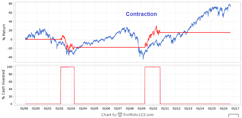 Business cycle contraction indicator simulation backtest