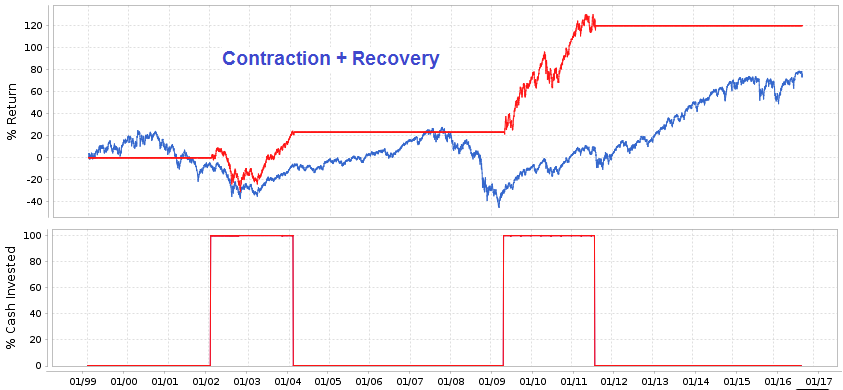 Contraction plus Recovery indicators tested together