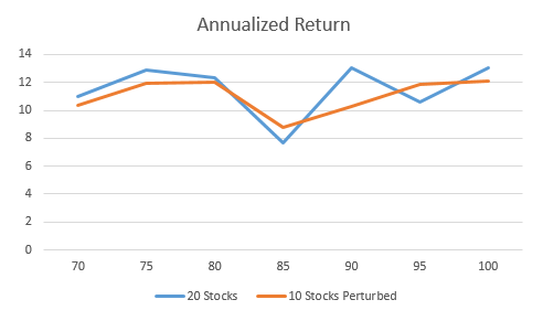 Annualized Returns versus specified threshold