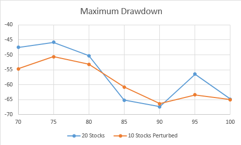Maxinun Drawdown versus specified threshold