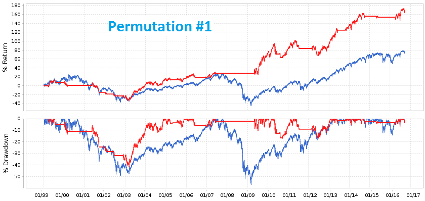 Backtest results for permutation #1