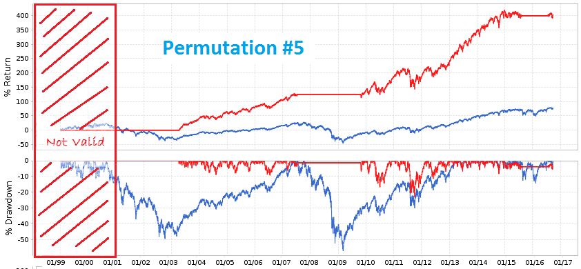 Backtest results for permutation #5
