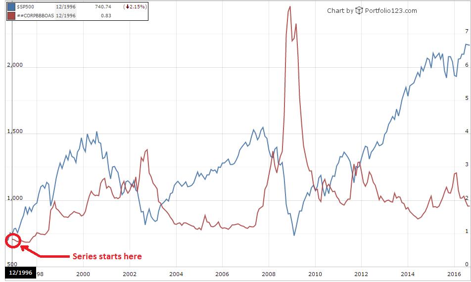 BofA Merrill Lynch US Corporate BBB Option-Adjusted Spread index