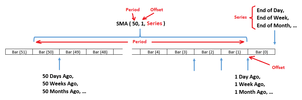 Illustration of SMA(50,1) operating on a time series