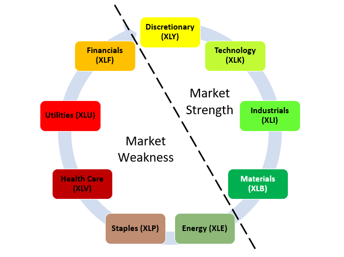 Market cycle based on sector rotation