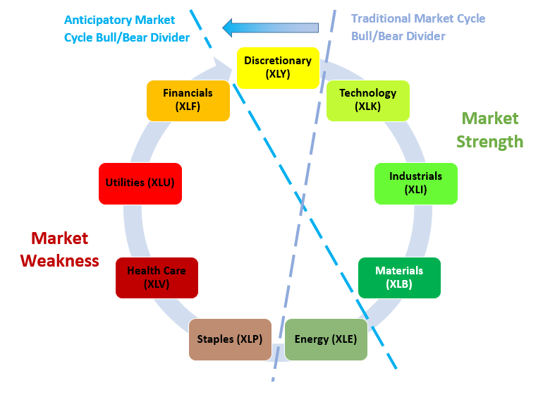 Sector Rotation in the form of Market Wheel